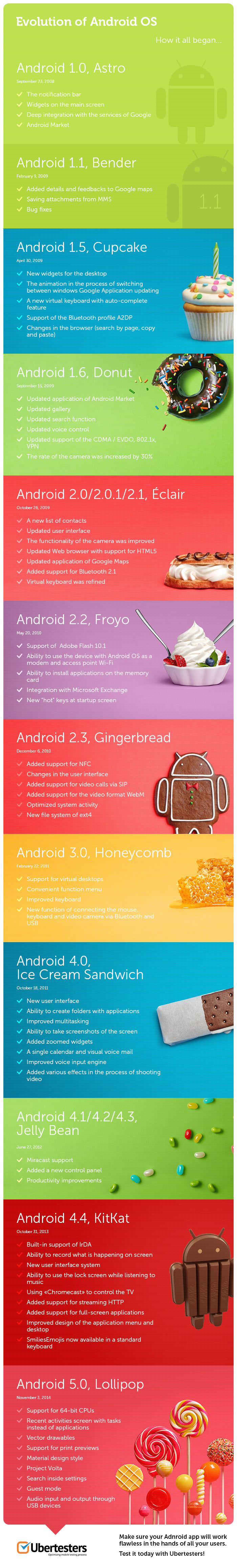 Android OS versions. Evolution: Infographics