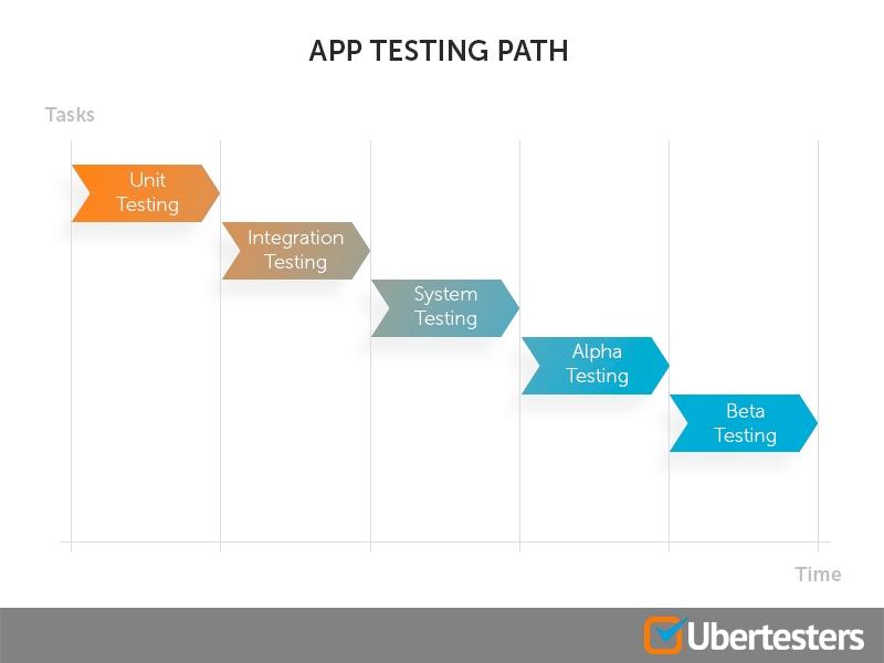 App-testing-path